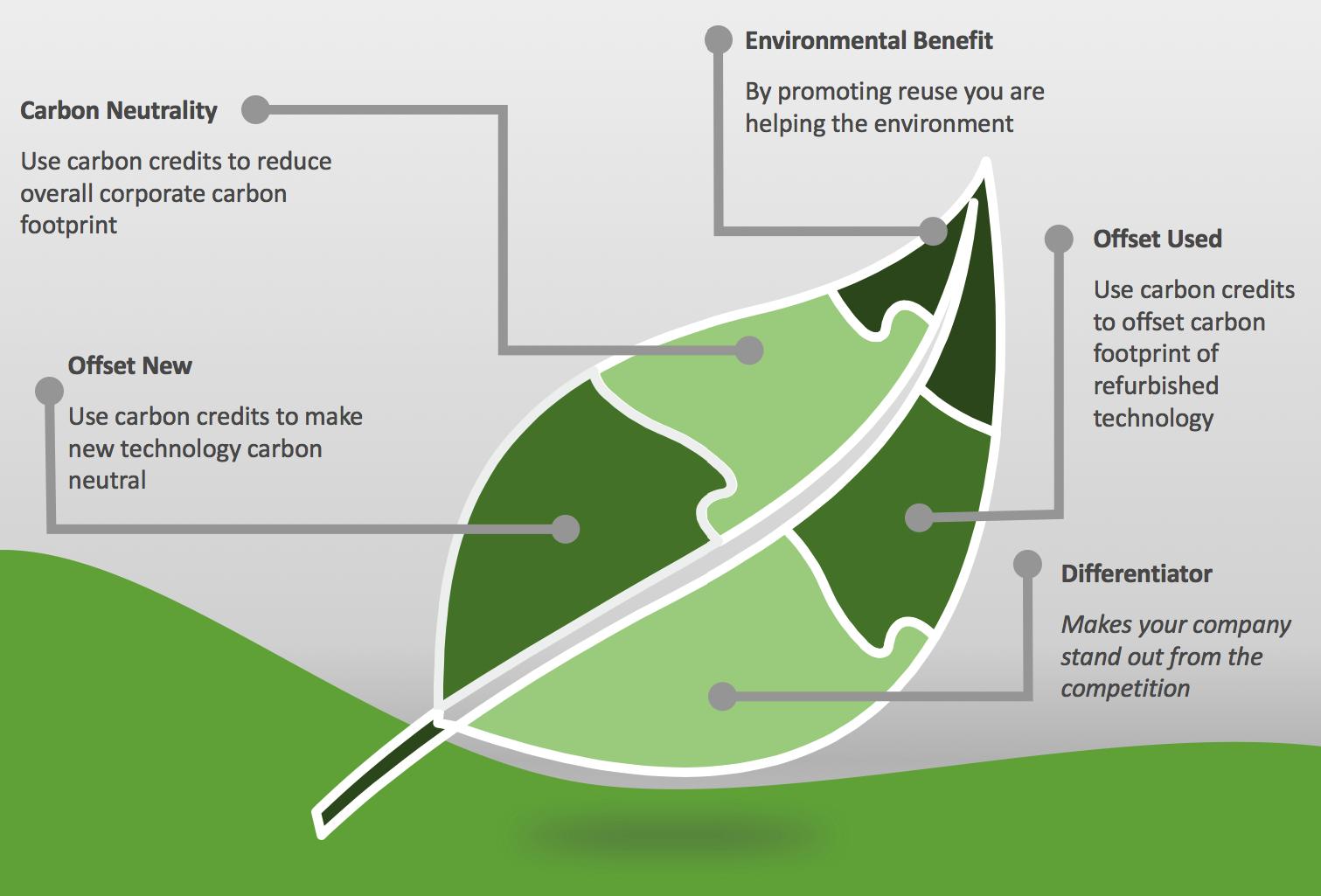 Green4Good | CarbonBank