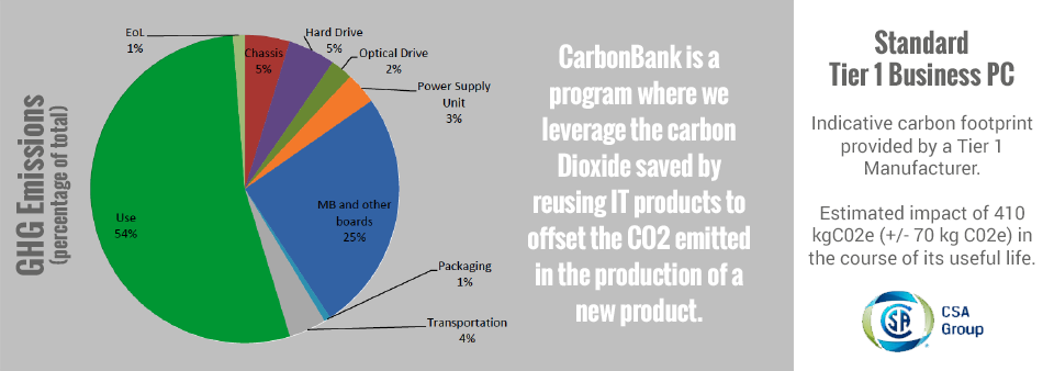 CarbonBank Program for Carbon Credits