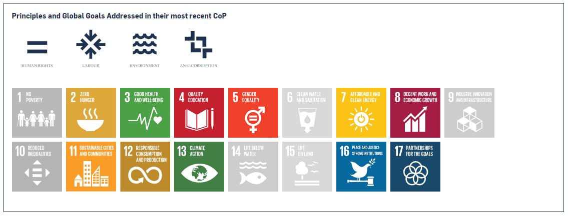 Compugen Finance Green4Good sustainable development goals focus